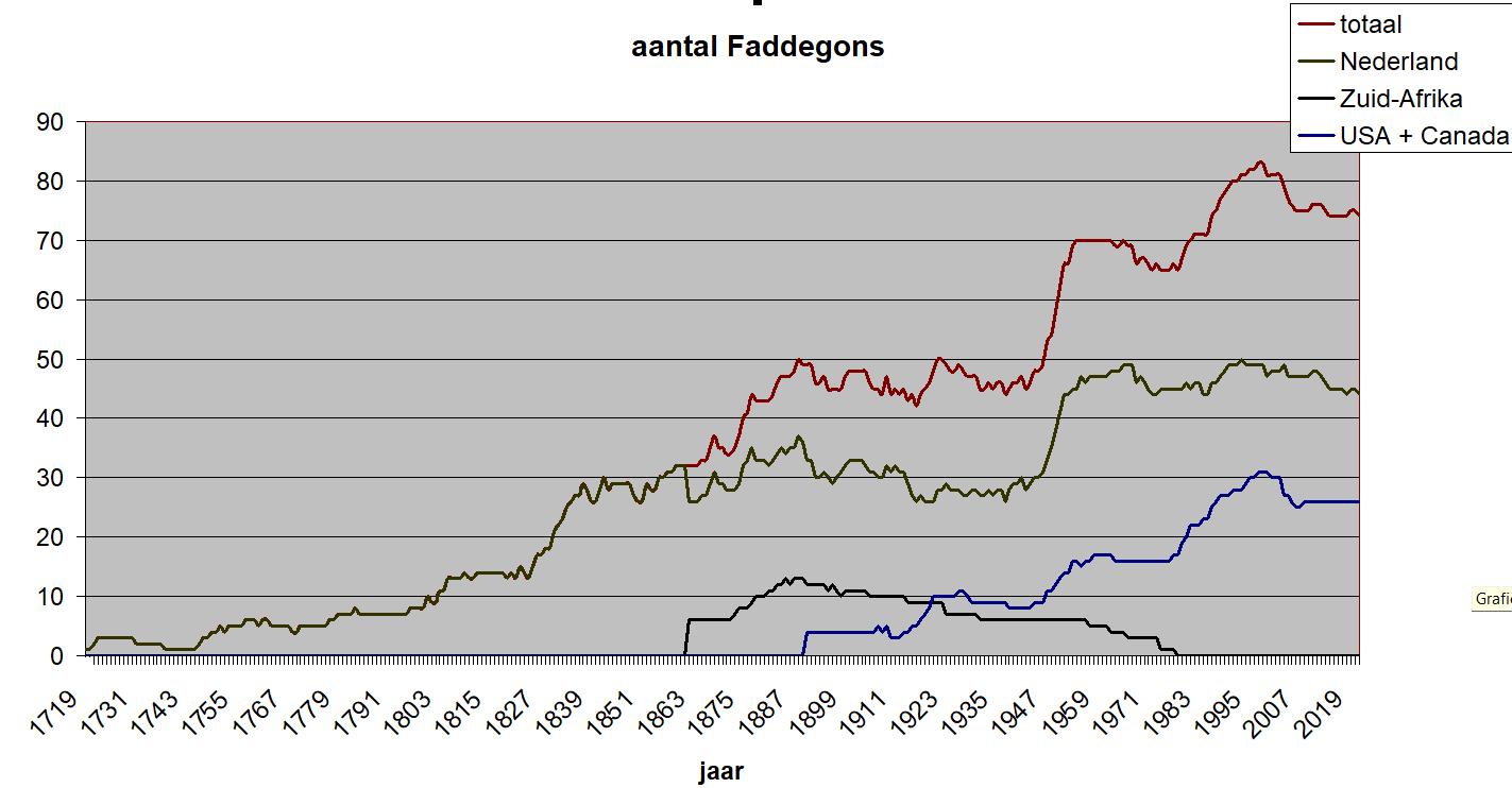 aantal Faddegons 1719-2021